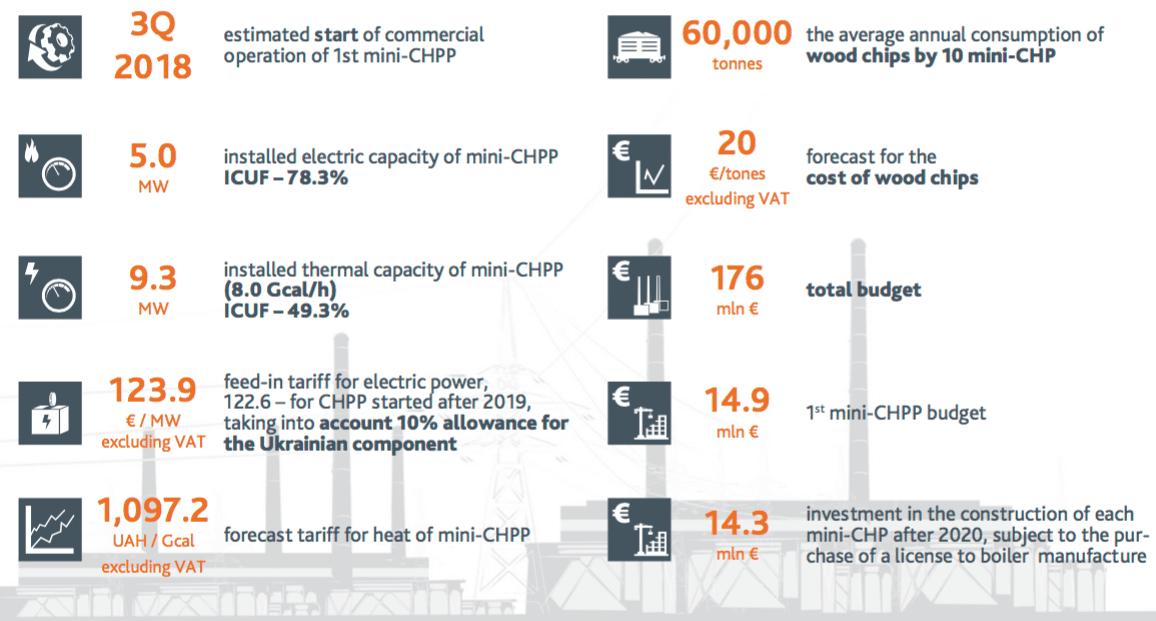 Kovel Mini Chp Plant 14 900 000 Eur Eutecna